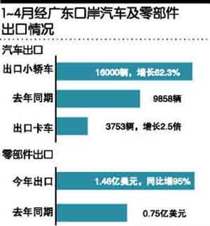 广州汽车产业结构调整初