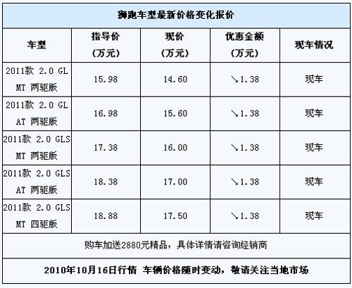 东风悦达起亚狮跑可享受三年或五万公里整车质保,建议新车高清图片